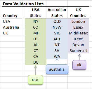 dependent data validation