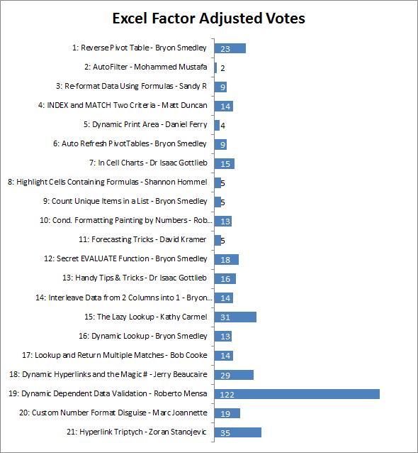 Excel Factor Adjusted Votes