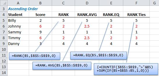 Excel RANK